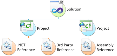 visual studio solution at the top of hierarchy